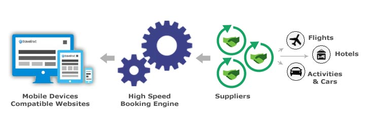 Component of online travel agency portal or booking engine