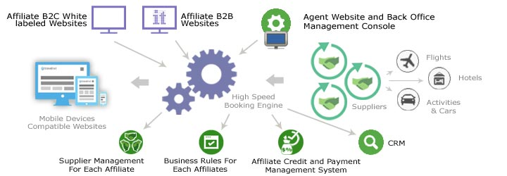Components of travel software for Consitia to build travel affiliates network