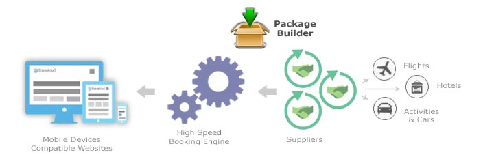 Components of B2B tour operator portal or tour operator booking engine