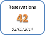 A number with a context and time attribute, on dashboard of your travel back-office software solution