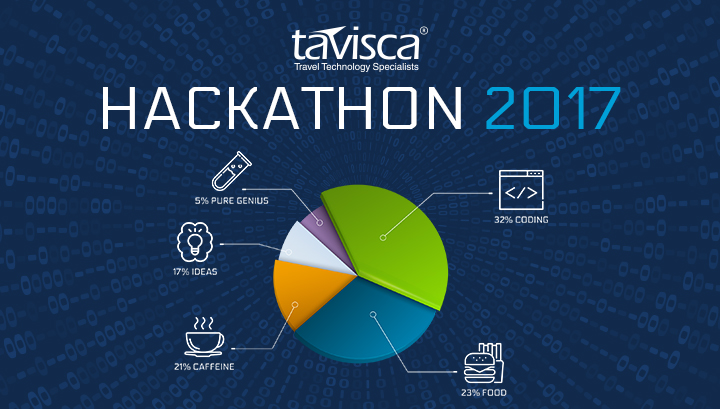 Tavisca Solutions's Hackathon 2017: A Platform for Innovation and Developers' Expression
