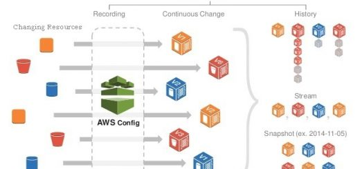 AWS Configuration, Amazon Web Services config